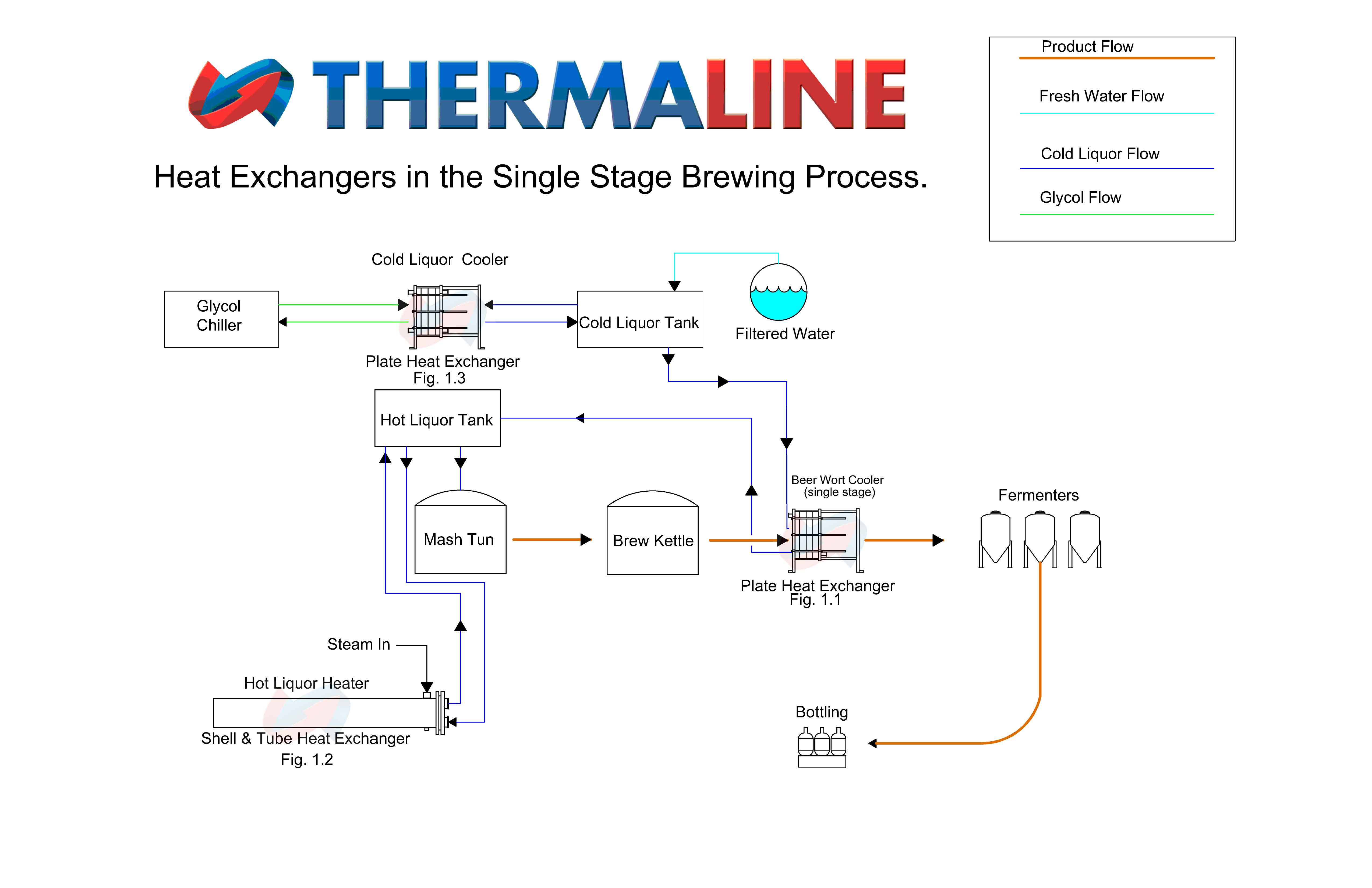 Brewery Single Stage PNID