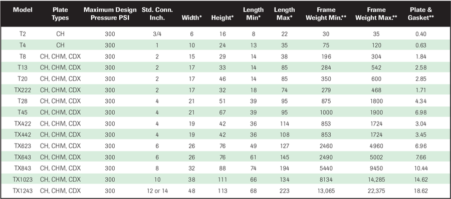 PHE Industrial Size Range table